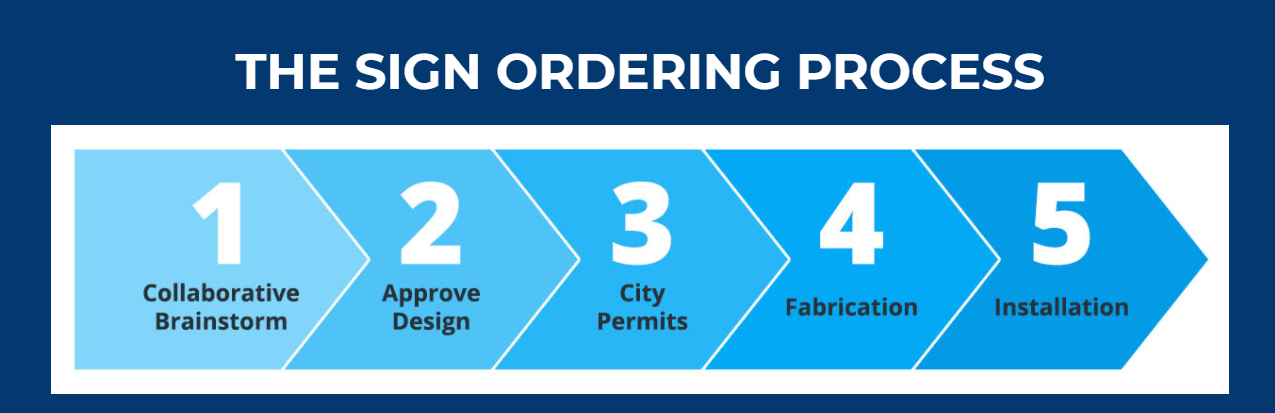 For sign installation, permits to get in order. Thankfully we have your back. As a professional sign making company you can leave all the paperwork to us!